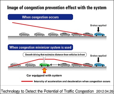 Honda-%7Fcongestion-prevention-i001
