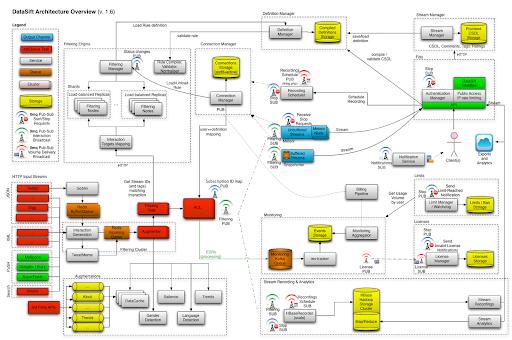 DataSift architecture