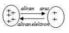 Aliran arus listrik dan elektron