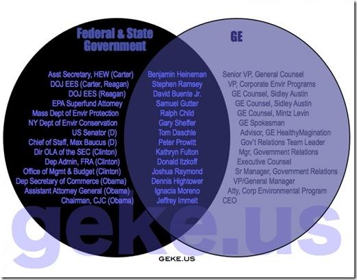 Govt Corruption - GE