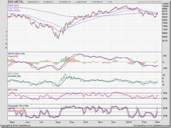 BSE Metal Index_Mar14