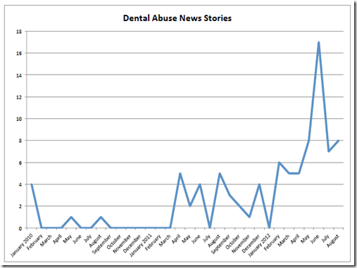 Dental Abuse Stories Graph