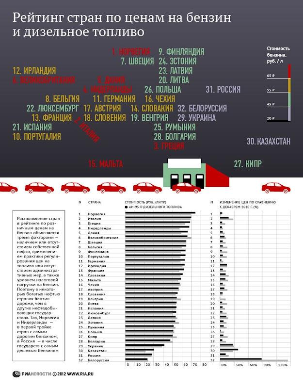 Рейтинг стран по ценам на бензин