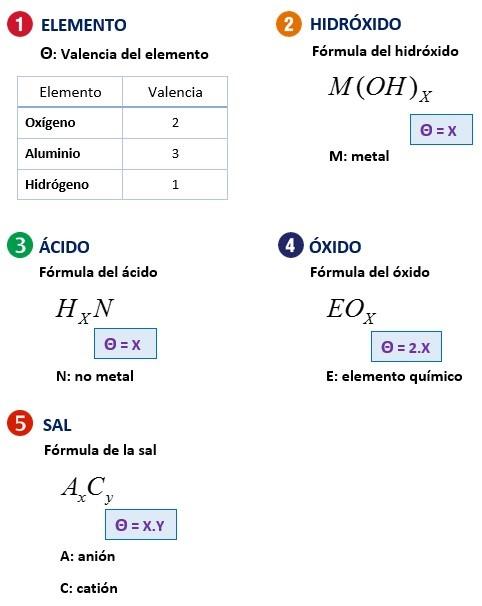 Formulas de pesos equivalentes de compuestos