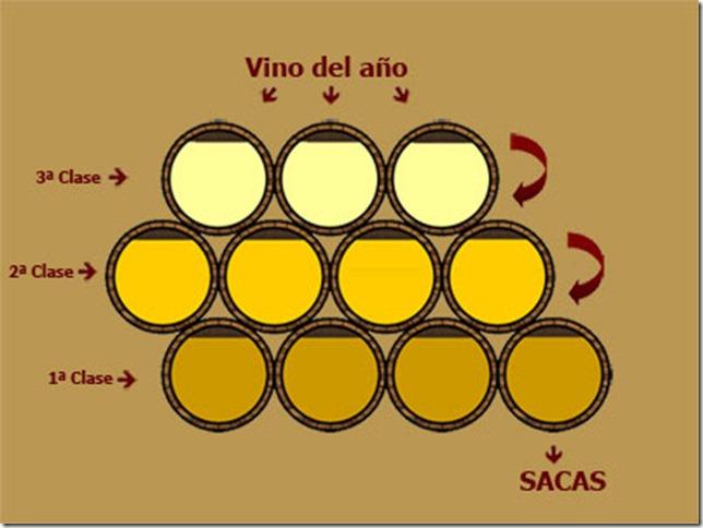 solera-pedro-ximenez-blog-peninsula-vinhos