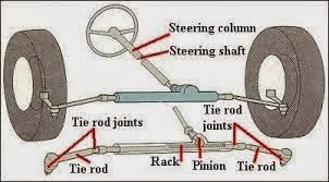 Construction of Rack and pinion steering mechanism