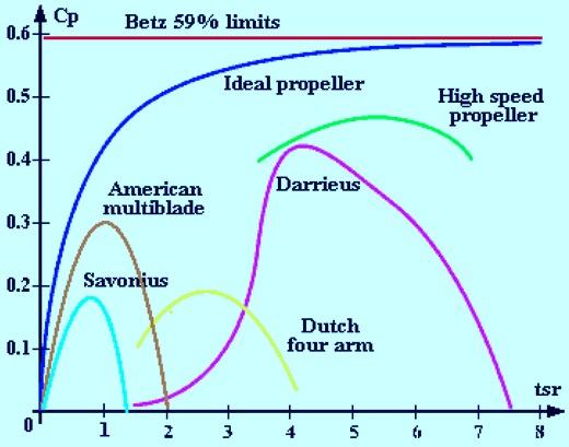 Typical Wind turbine efficiencies