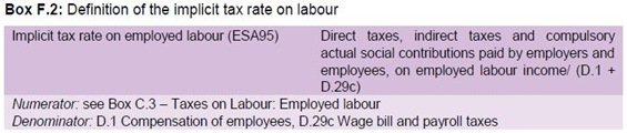 Implicit Tax Rate on Labour