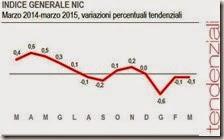Indice general NIC. Marzo 2015