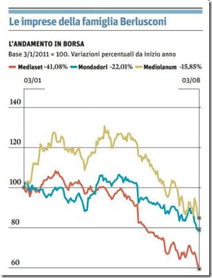 Andamento in borsa delle aziende di Berlusconi