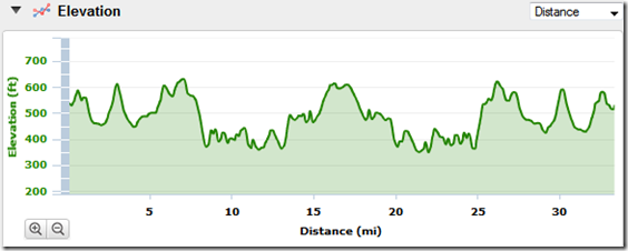 carters-run-elevation-profile