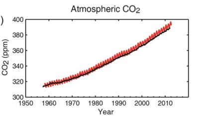 CO2 1960 2012