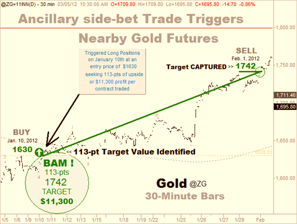 Gold-Feb 11k target capture at 1742