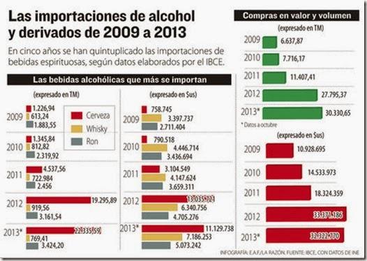 Bebidas alcohólicas en Bolivia