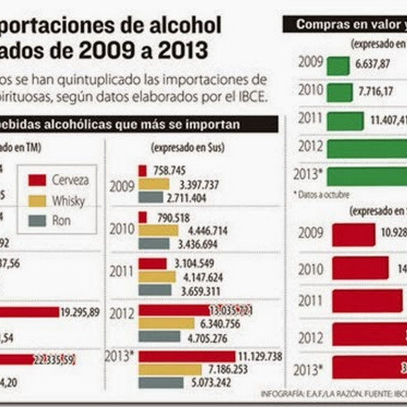 Desde 2009, Bolivia importa cinco veces más bebidas alcohólicas