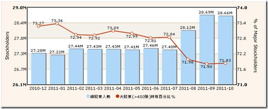 2011-10 上市公司股權走勢