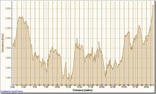 Laurel Valley elevation profile