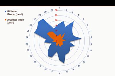 Velocidademédiaventonovembro 2013
