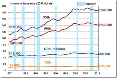 US Where did income grow