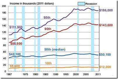 US Where did income grow