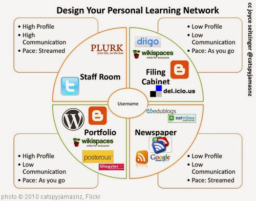 '4 Faces of Personal Learning Network (w Tools)' photo (c) 2010, catspyjamasnz - license: https://creativecommons.org/licenses/by-sa/2.0/