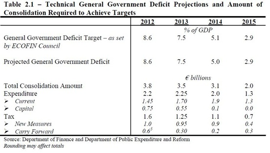 Budget Adjustments(2)