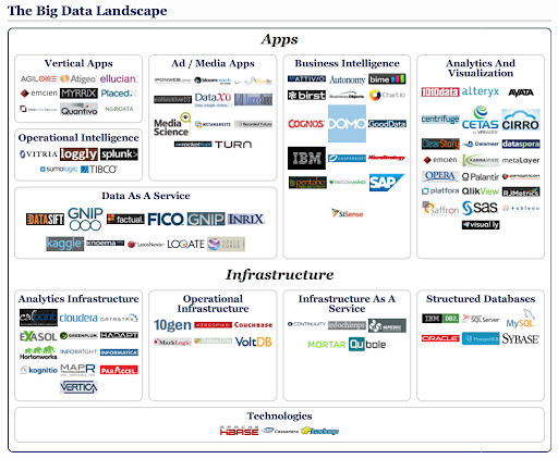The Big Data Landscape