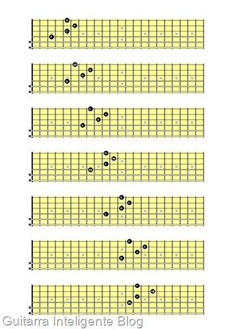 Campo harmonico modelo de D