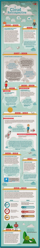 cloud-retrospective-infographic