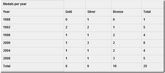Medali Indonesia 1988-2008