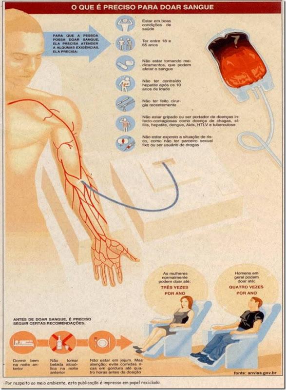 imagem ilustrativa - o que é preciso para doar sangue