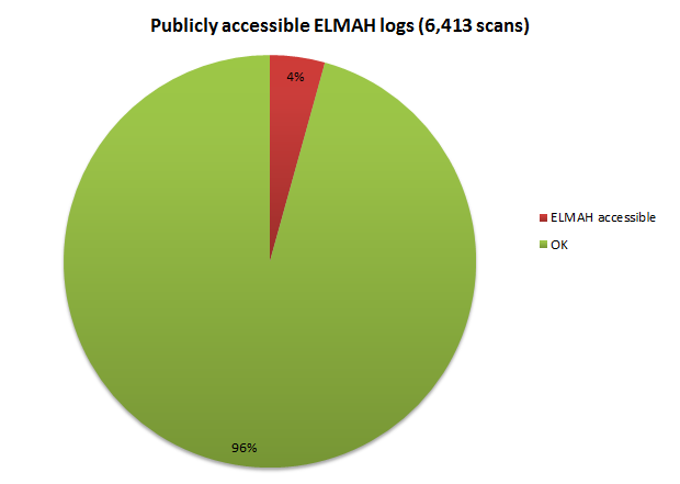 Publicly accessible ELMAH logs