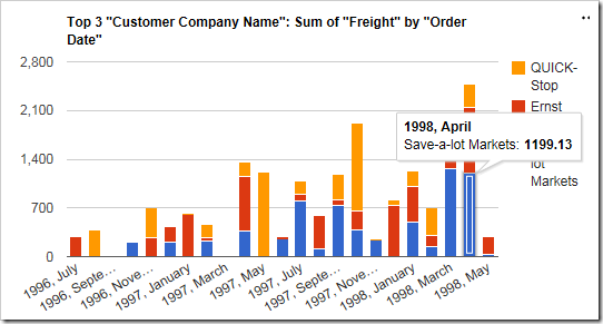The chart now uses the sum of Freight as the value.