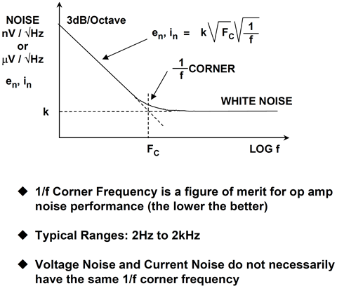 Frequency characteristic of op amp noise