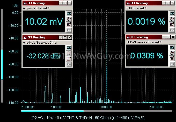 O2 AC 1 Khz 10 mV THD & THD N 150 Ohms (ref ~400 mV RMS)