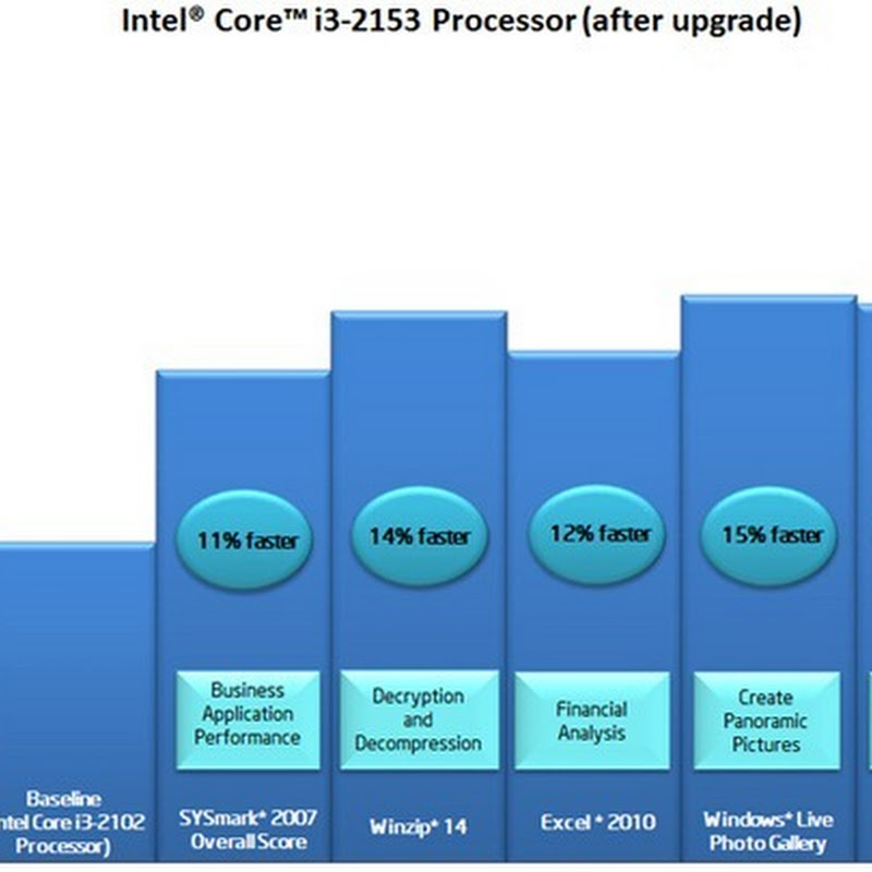 Intel Offers Software Upgrade For Locked Sandy Bridge CPUs