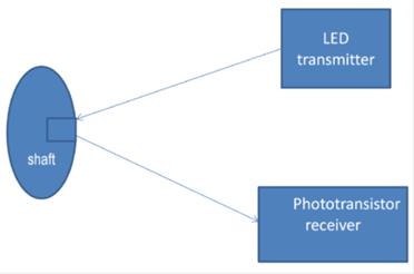 DIGITAL RPM & FARE METER Block Diagram
