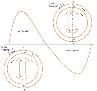 operation of synchronous motor