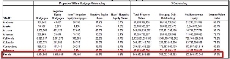 Negative_equity_details