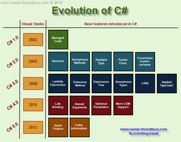 Evolution of C# (1.0 – 5.0)