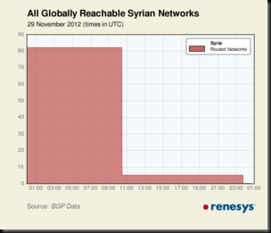 last_5_Syrian_outages-thumb-300x257-807