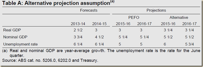 www.treasury.gov.au-~-media-Treasury-Publications and Media-Publications-2013-Pre Election Economic and Fiscal Outlook 2013-Downloads-PDF-PEFO_2013 1.ashx