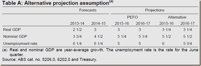 www.treasury.gov.au-~-media-Treasury-Publications and Media-Publications-2013-Pre Election Economic and Fiscal Outlook 2013-Downloads-PDF-PEFO_2013 1.ashx