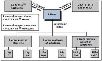 Konsep Mol - Perhitungan Kimia