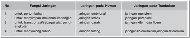 tabel persamaan jaringan hewan dan tumbuhan