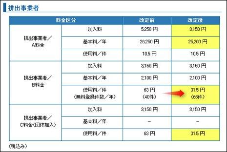 電子マニフェスト価格改定