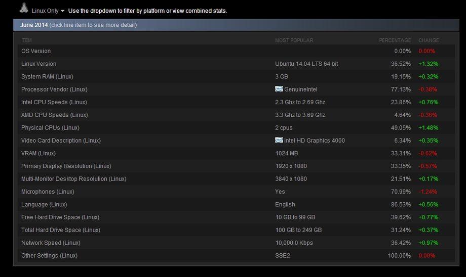 Steam - Statistiche Client Linux nel mese di Giugno 2014