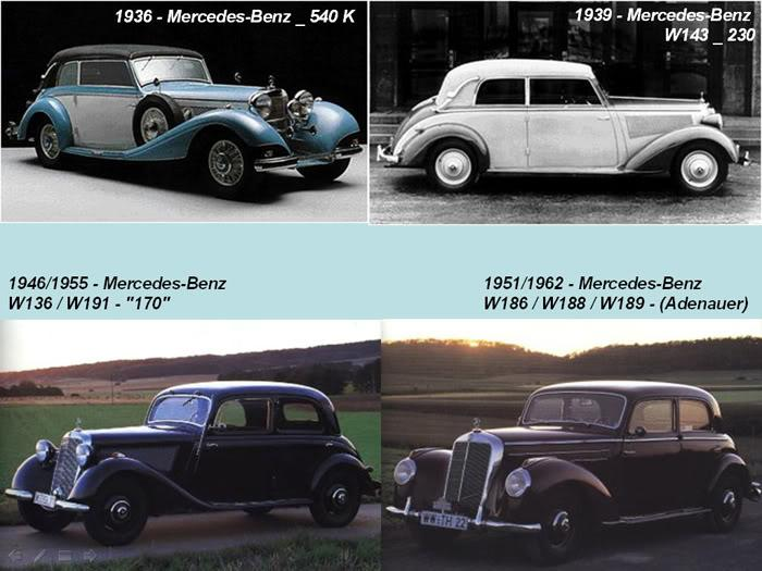 THE LIFE CYCLE OF MERCEDES BENZ (1886 - 2010)