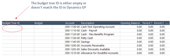 dynamics gp essentials analytical accounting budget import trap
