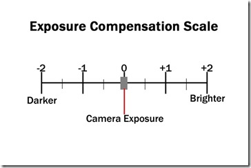 12 Exposure-Compensation-Scale